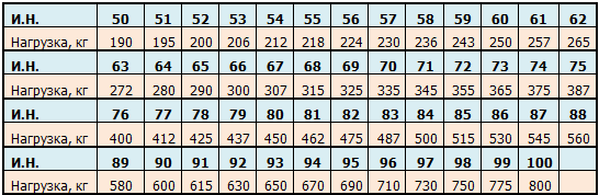 indeks nagruzki